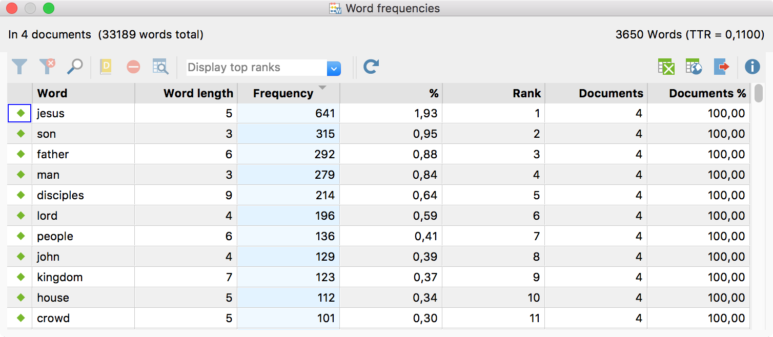Word frequencies table of results for Football results table