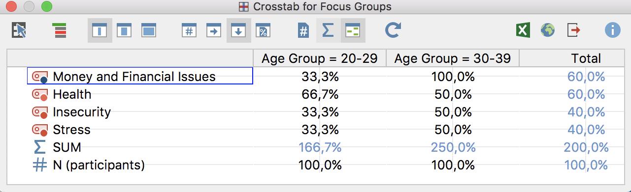 Crosstab for focus groups