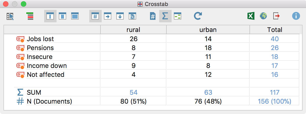 Crosstab example based on gender