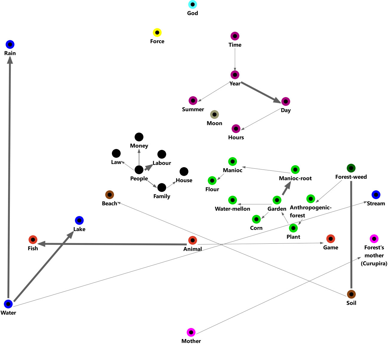 Free model of code interconnectedness in lived spaces