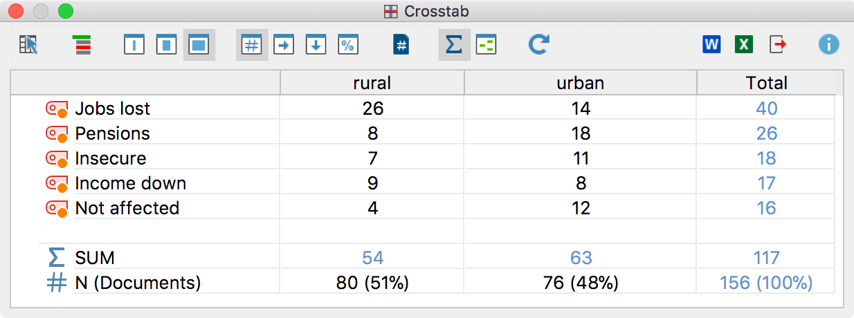 Crosstabs comparing the number of coded segments for each code by region