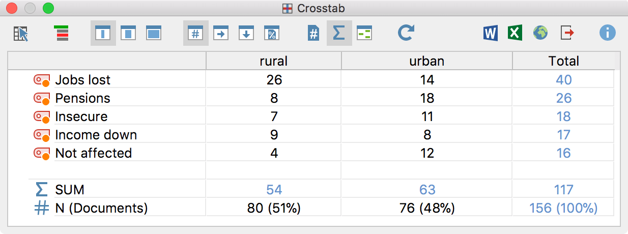 Crosstab example based on regions