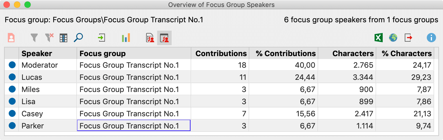 "The ""Overview of Focus Group Speakers"" provides important information"