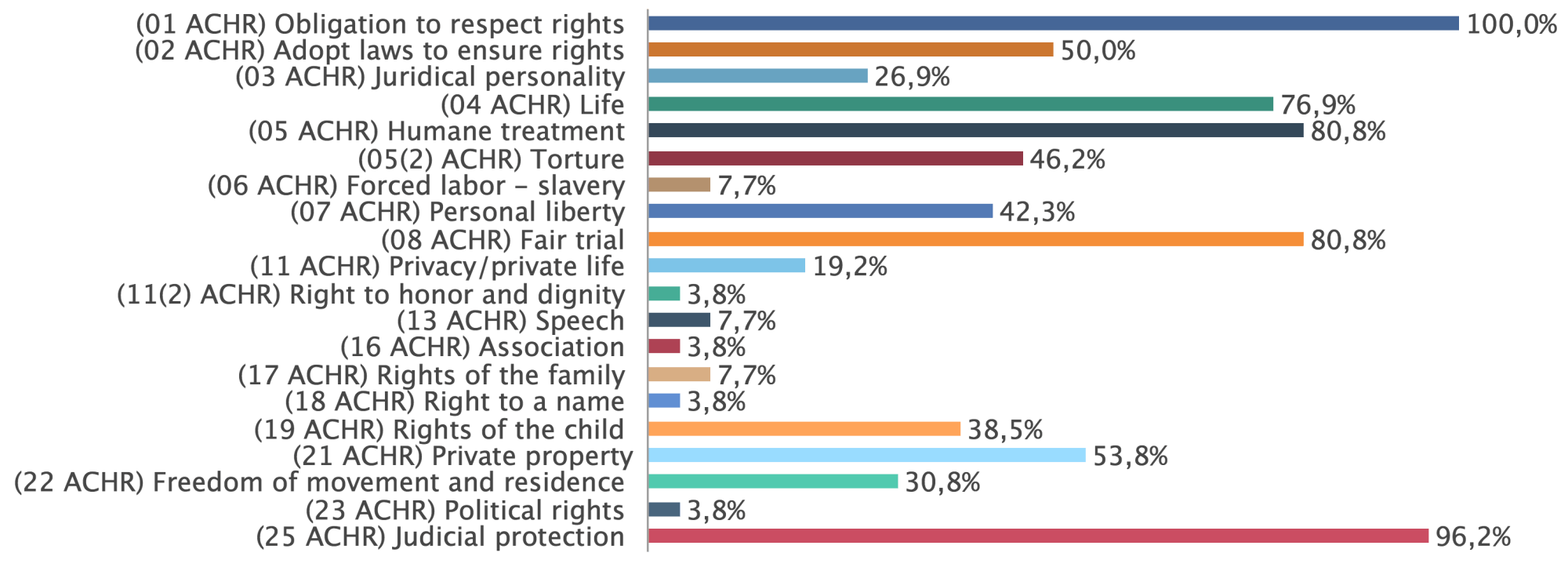 frequencies of violated articles of the American Convention on Human Rights
