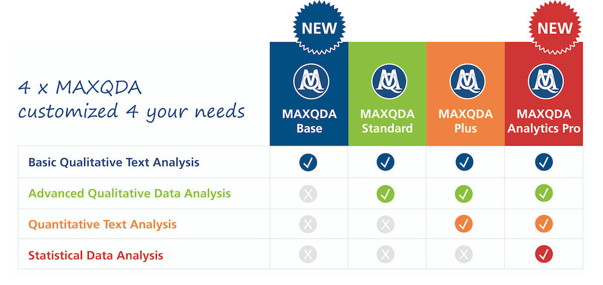 The MAXQDA product family - Analytics Pro with statistical