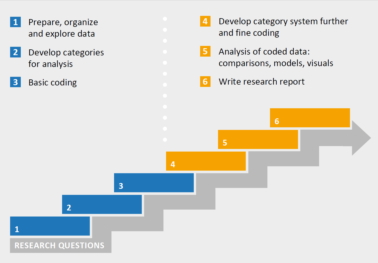 A diagram showing the six steps of qualitative interview analysis in MAXQDA as proposed by Rädiker & Kuckartz, 2020