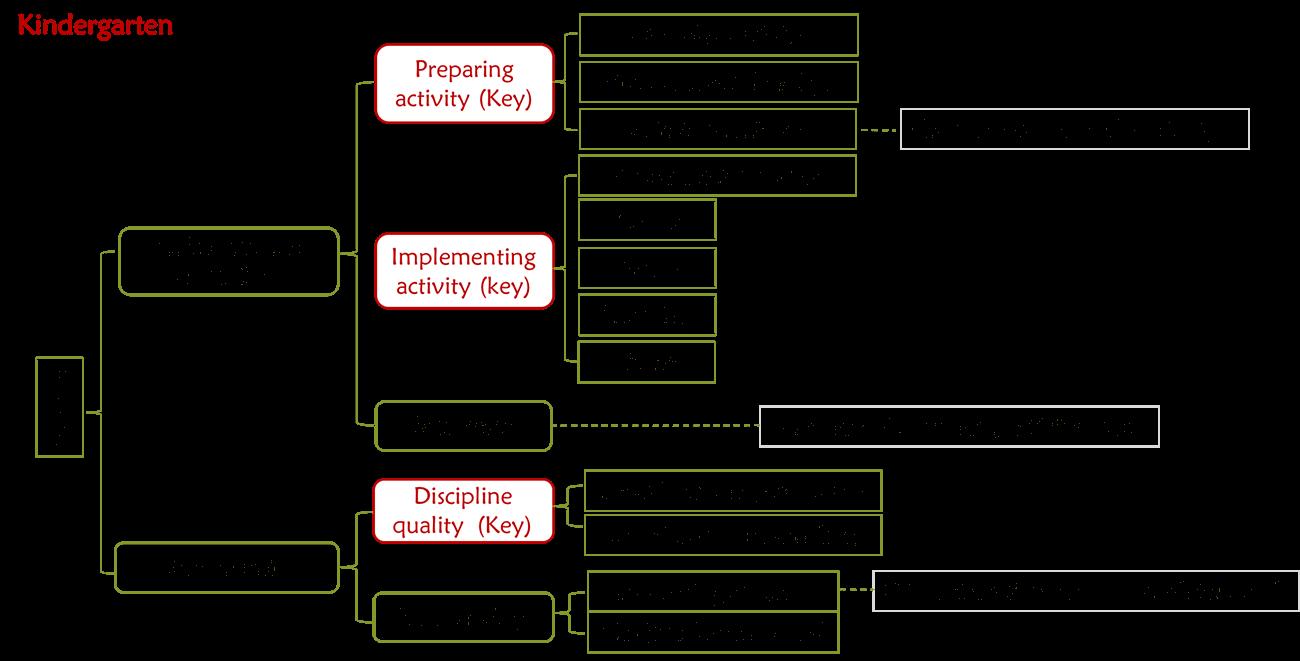 Chinese Kindergarden data analysis with MAXQDA