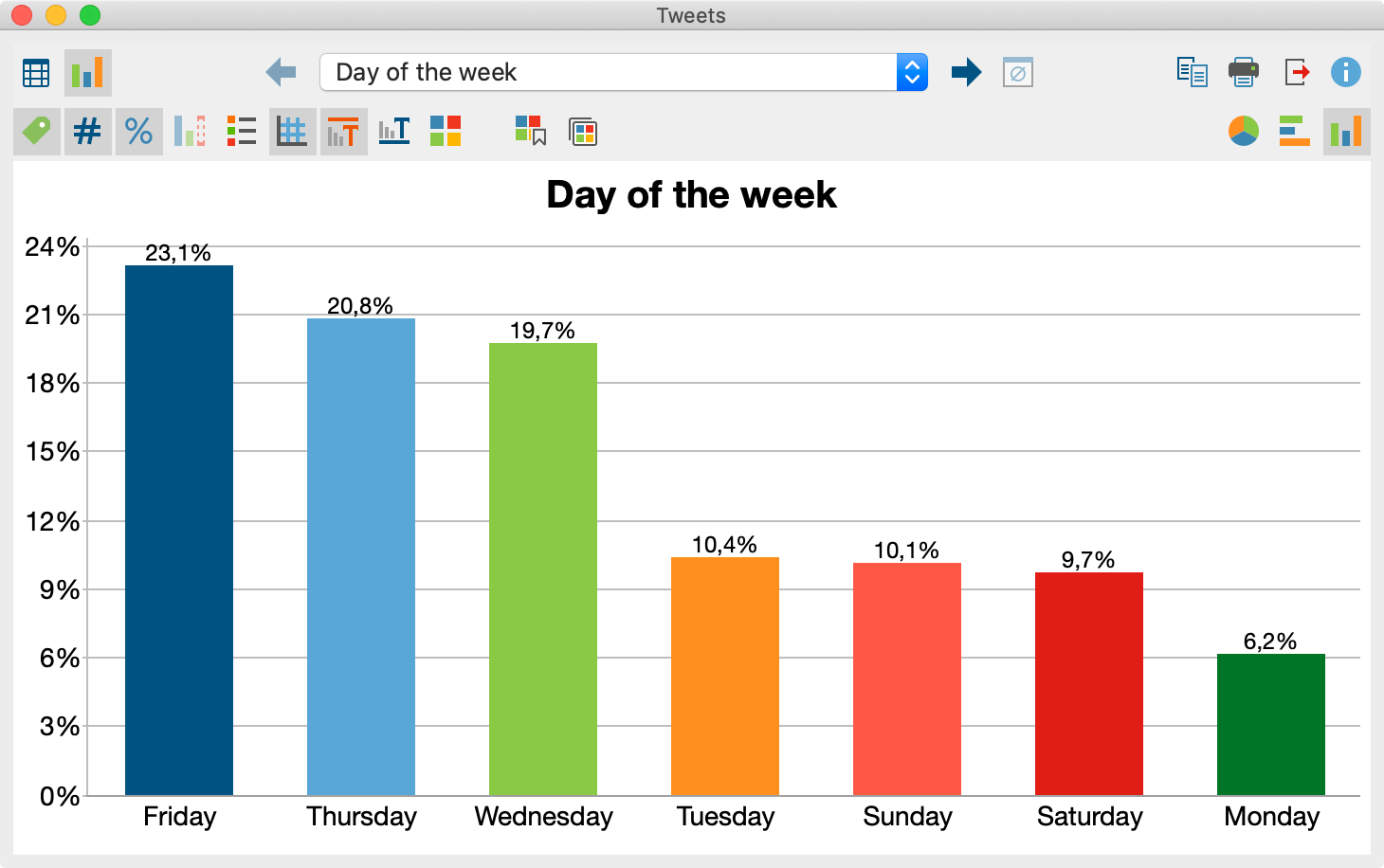 Chart displaying the frequency of tweets per day of the week.