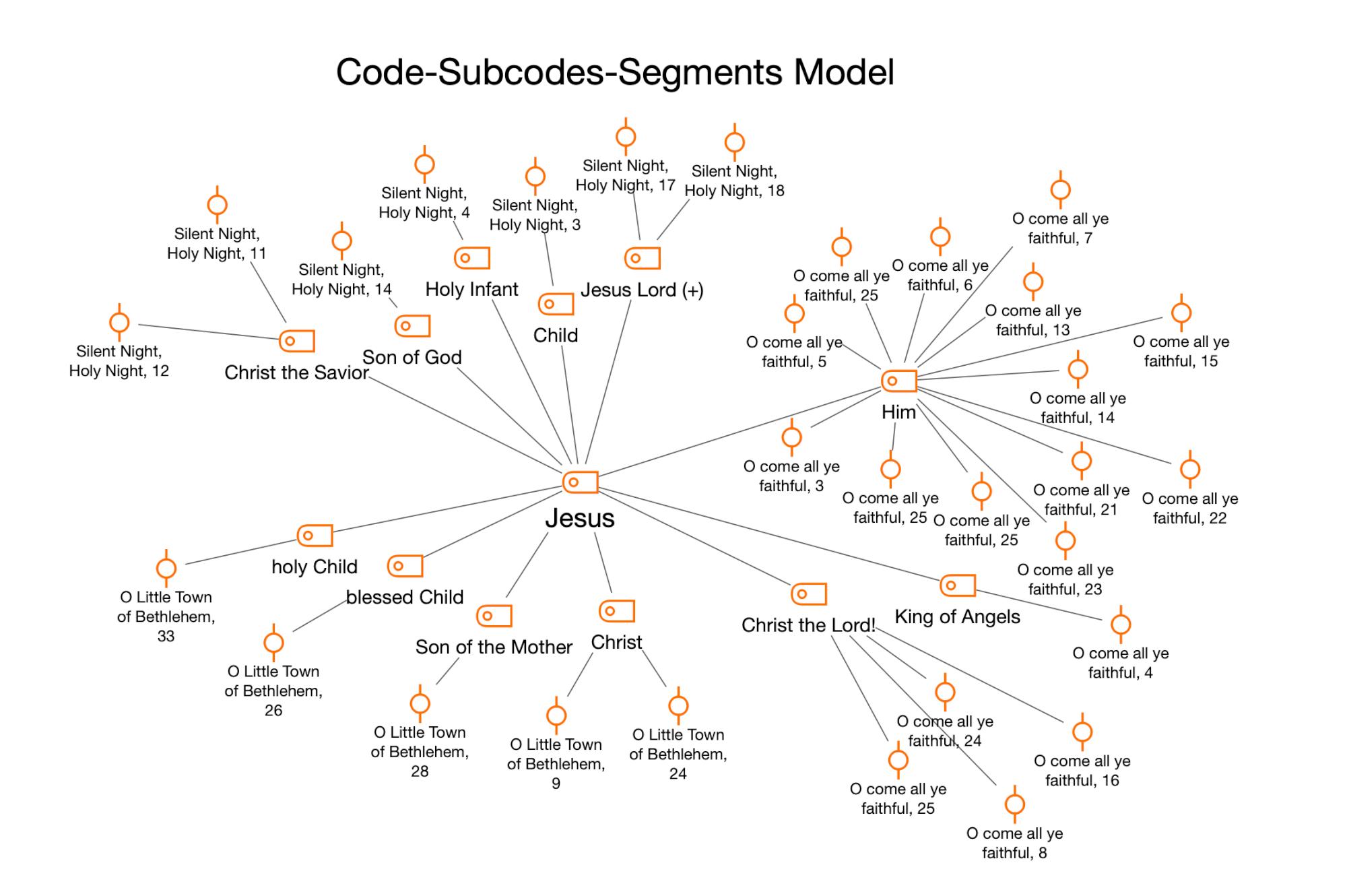 "Code-Subcodes-Segment Model for the code ""Jesus"""