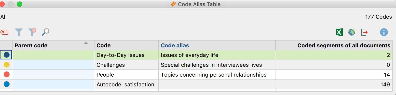 Code Alias Table
