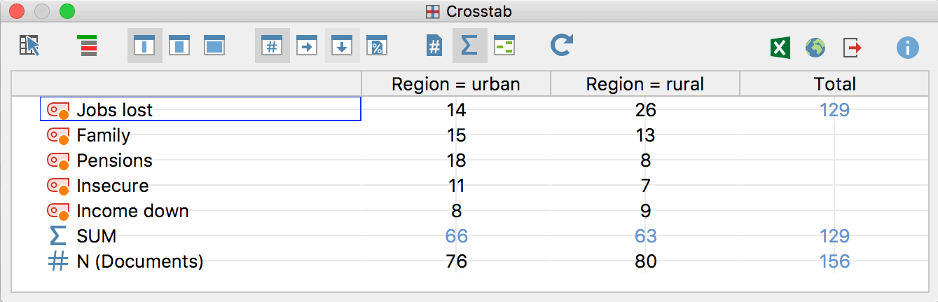 Results table for comparing code frequencies: the Crosstab