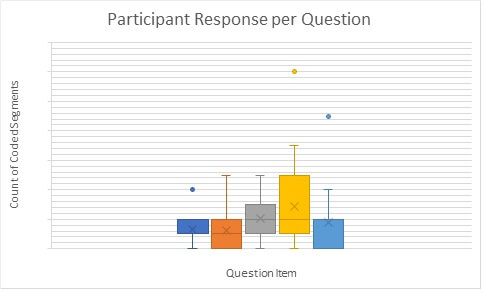 Participant Response Count of Coded Segments