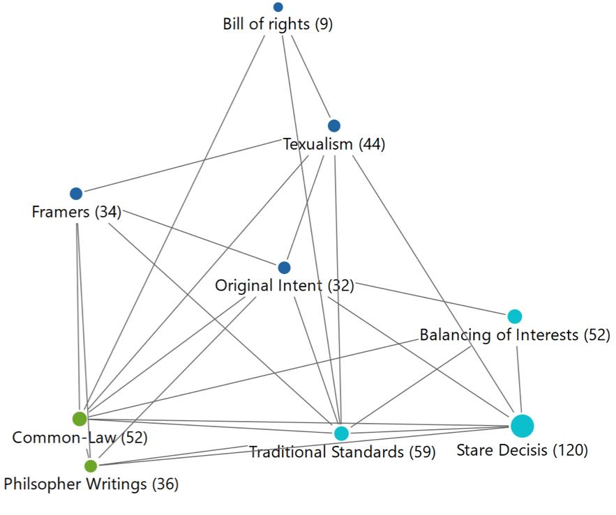MAXQDA Code Map