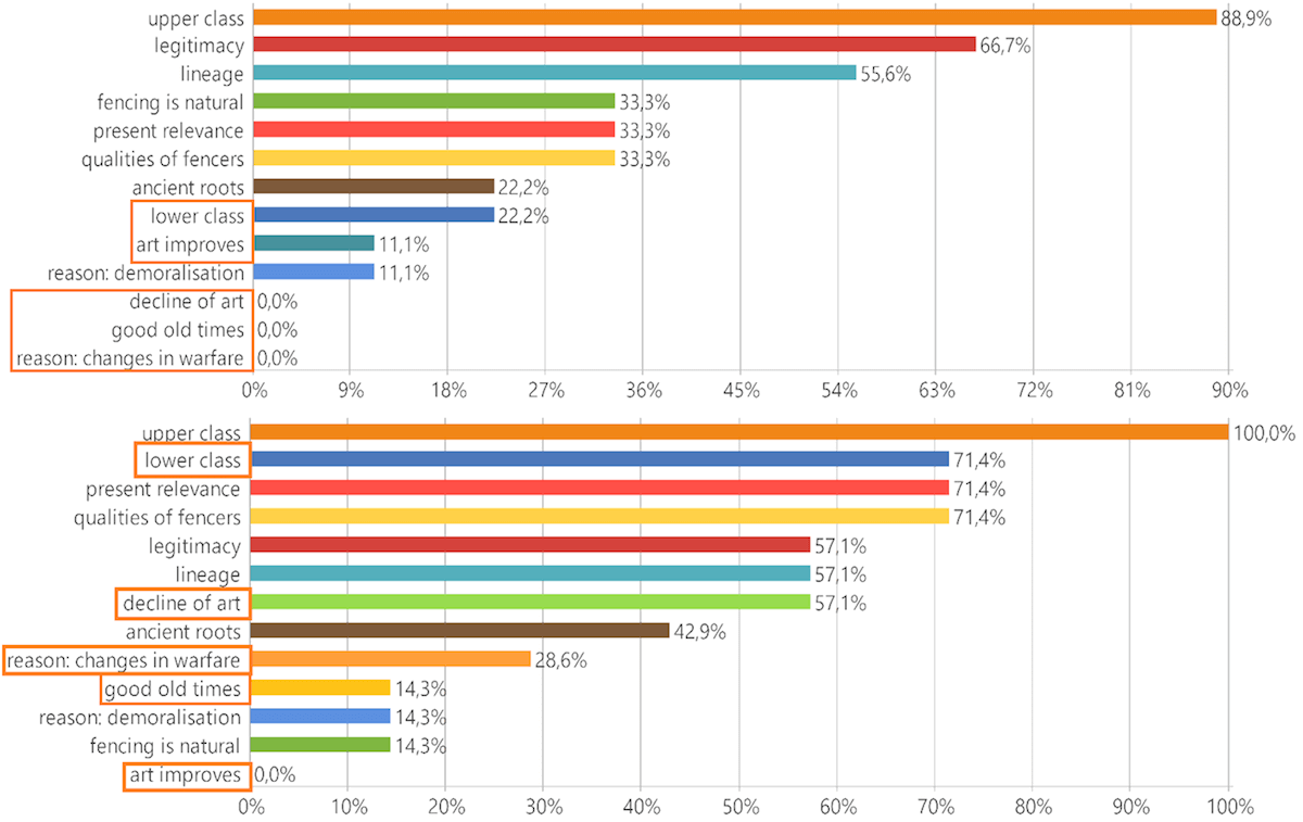 Code frequency graphs (MAXQDA Analysis)
