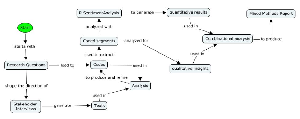 Figure 2 Research Design Flow