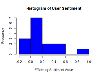 Figure 4. Example of sentiment histogram