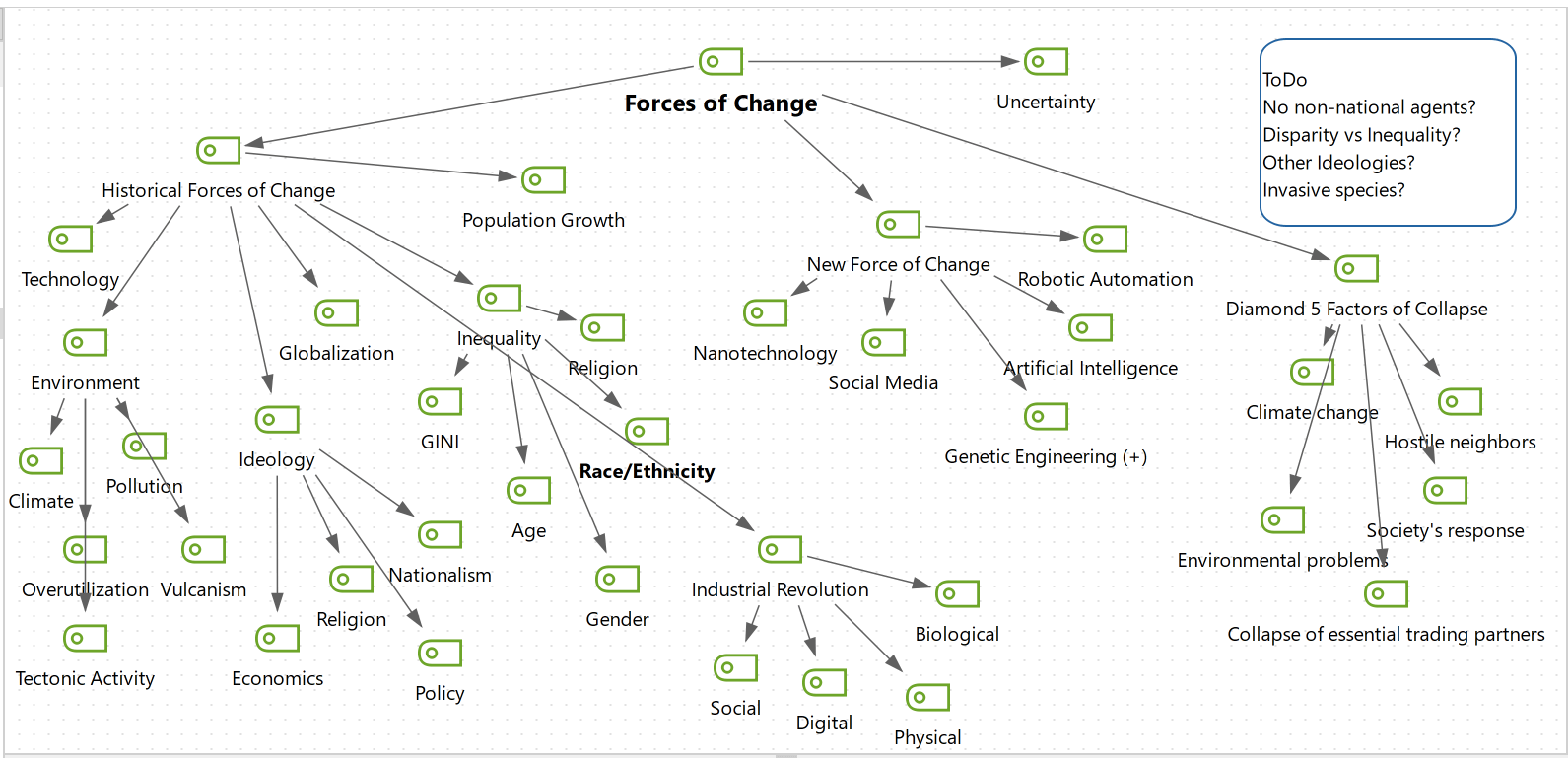 mapping forces of change with MAXQDA's MAXMaps feature