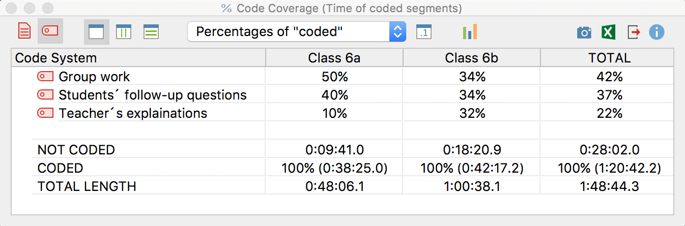 Code coverage:  Results table for a coded video