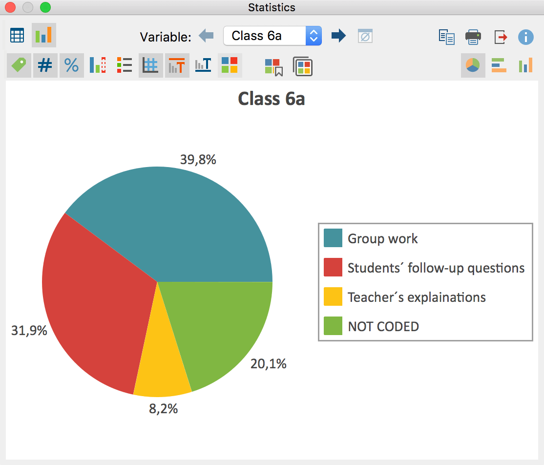 Code coverage: results table for coded videos