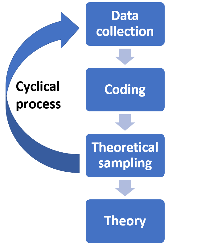grounded theory process