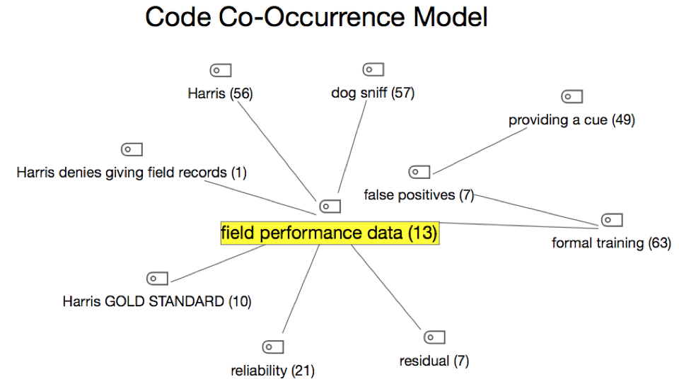 MAXMaps - Code Co-Occurence Model