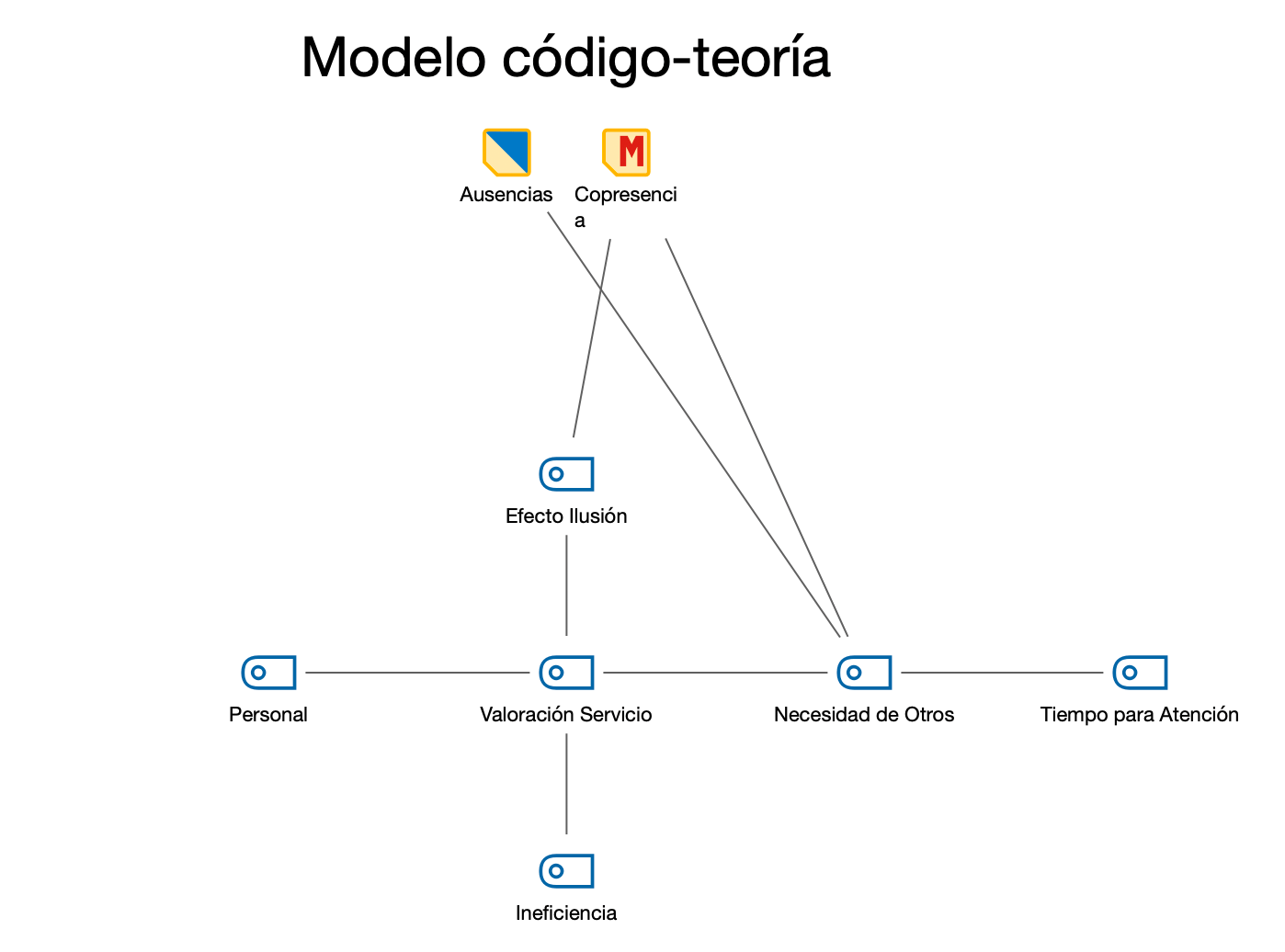 Modelo código-teoría con integración de subcódigos en dos niveles.