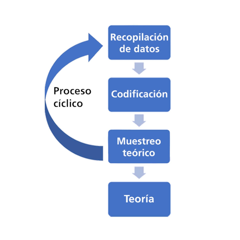 El proceso de análisis de la teoría fundamentada.