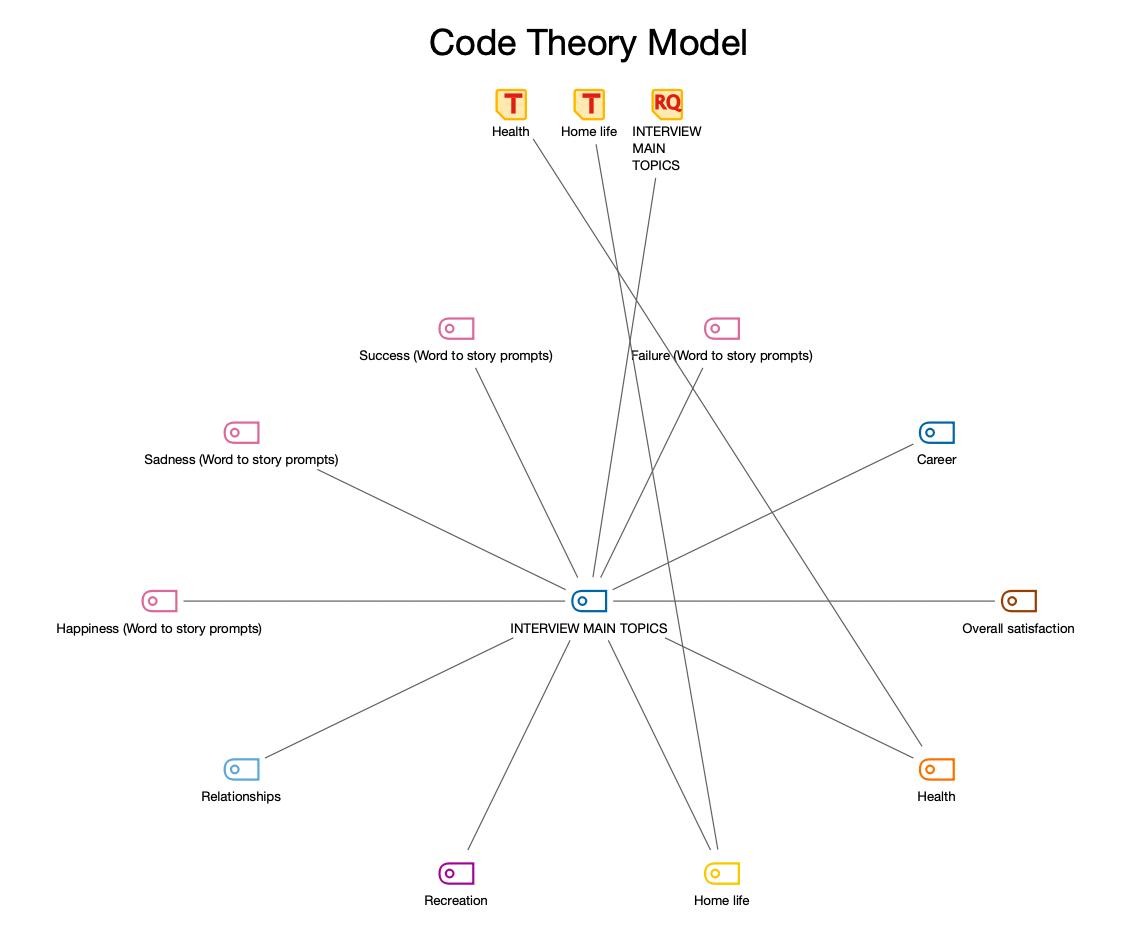 代码理论模式包含两级子代码