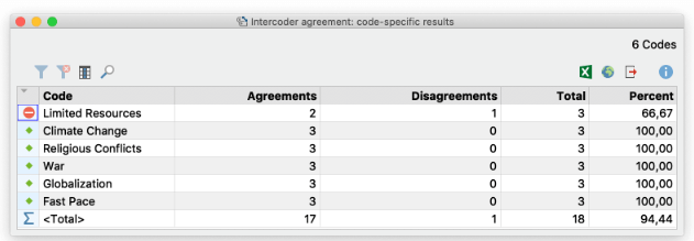Why MAXQDA: Intercoder Agreement
