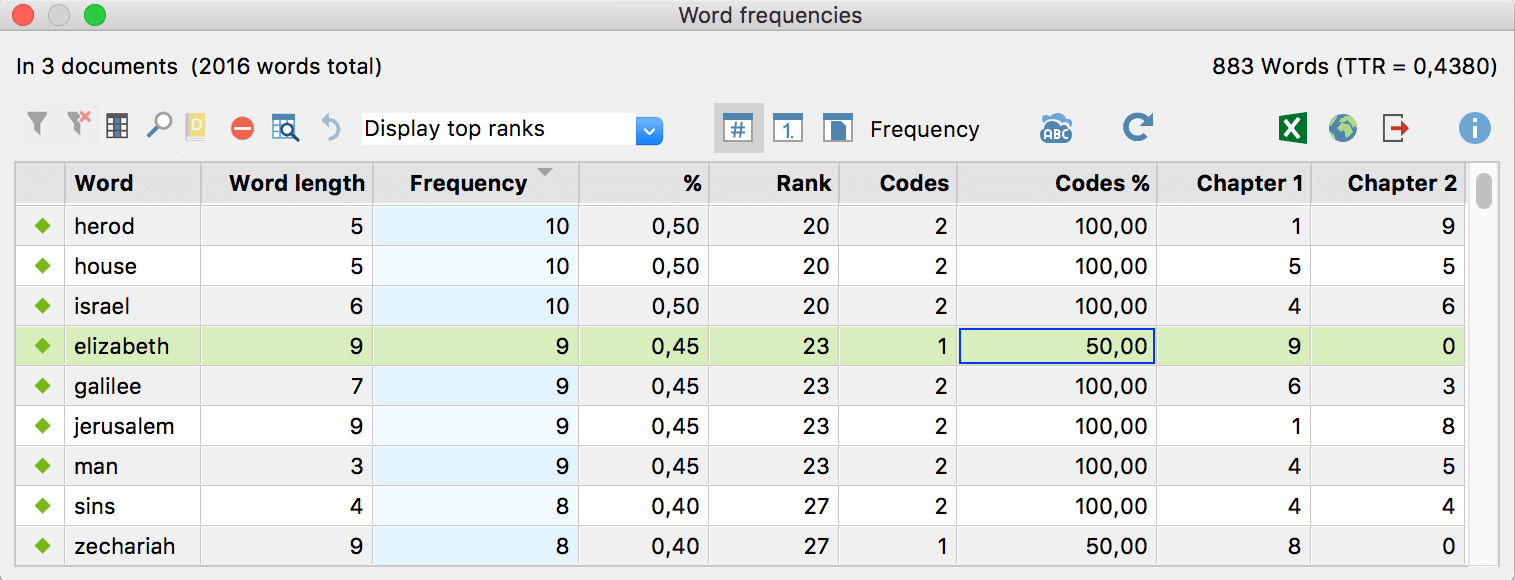 Results table for word frequencies differentiated by codes