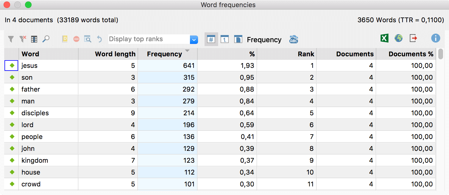 Example for the last frequency table