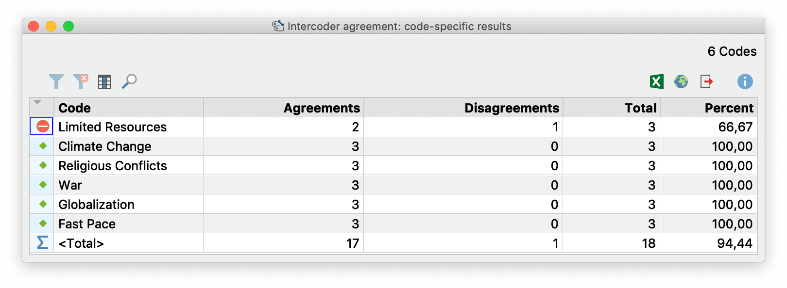 "Code-specific results table for the option ""Code occurs in the document"""