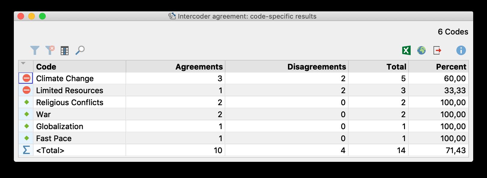 The Intercoder Reliability results for the individual codes (segment comparison level)