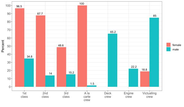 Figure 1: Survival probabilities according to class/crew & sex