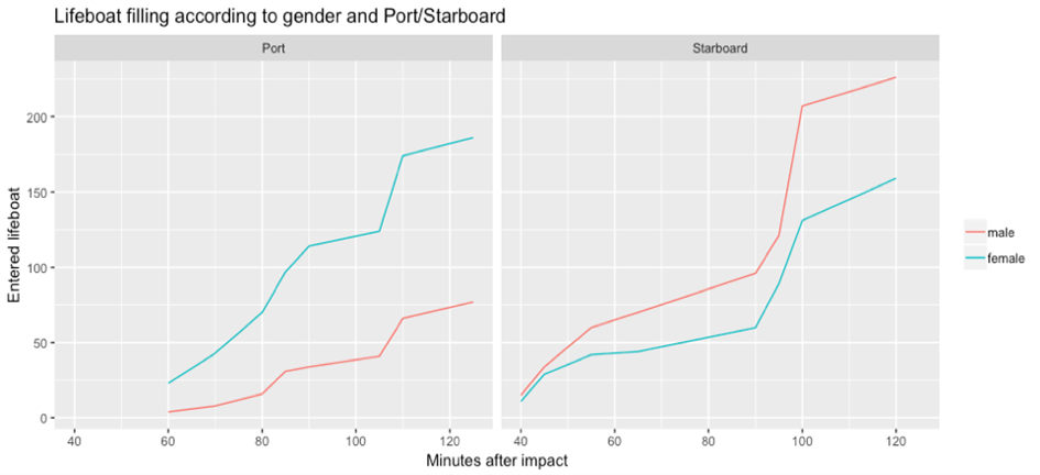 Figure 3: Lifeboat filling according to gender and Port/Starboard (graph created using R)