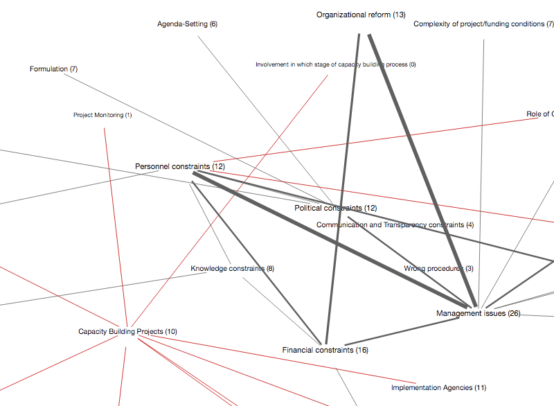 Code Co-Occurrence Model in MAXMaps (detail)