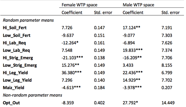 Willingness to pay space for Striga control practices across gender