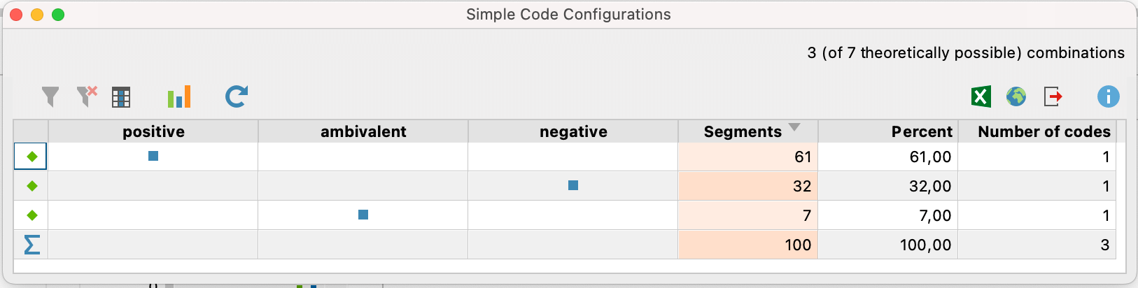 Screenshot from MAXQDA2020 showing the Simple Code Configuration results table.