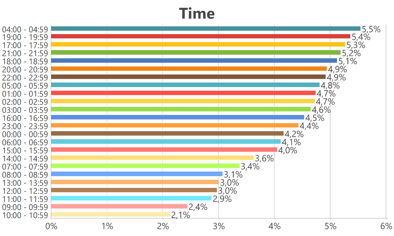"""Twitter mentions for """"Prada"""" by hour"""