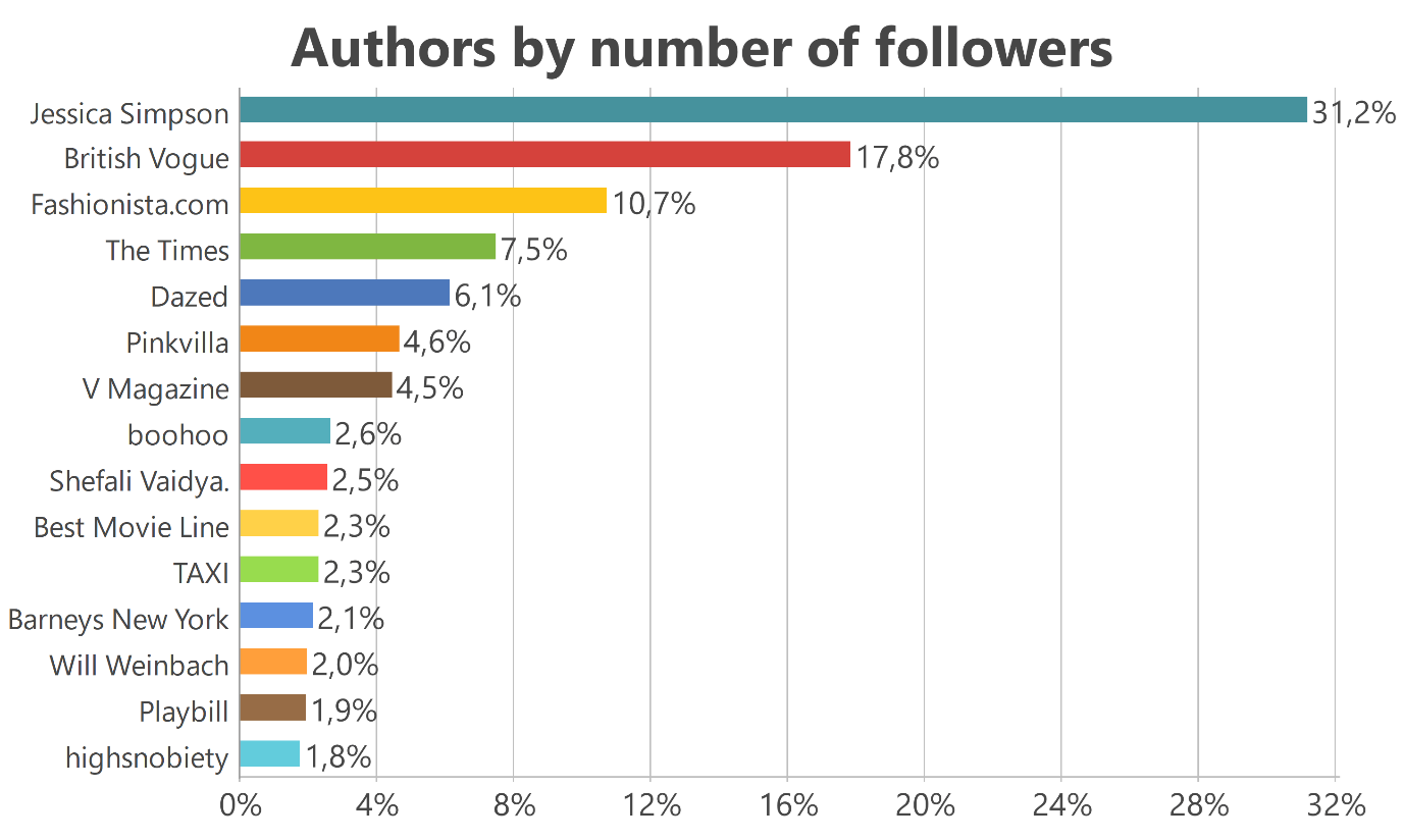 Twitter authors by number of followers
