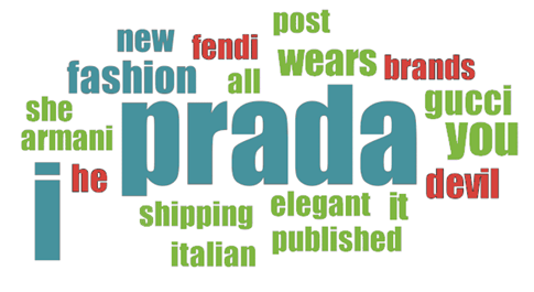"""Word cloud for tweets containing the word """"Prada"""""""