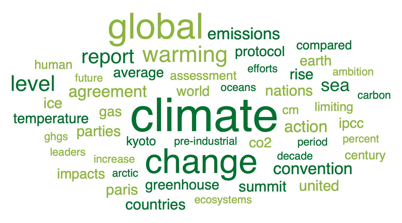 A word cloud from MAXQDA2020, after applying a stop words list.