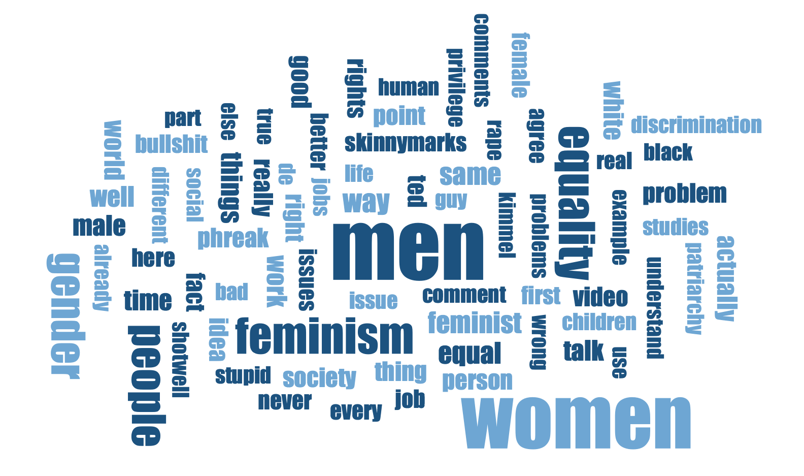 Word cloud for the comment section of a TED talk on gender equality