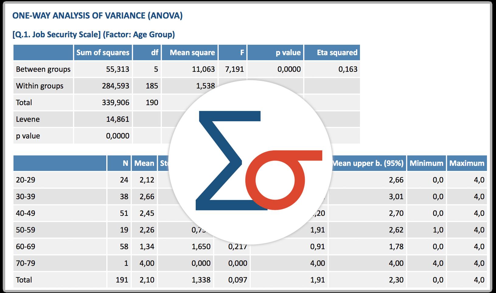 Analysis of variance (anova) in MAXQDA