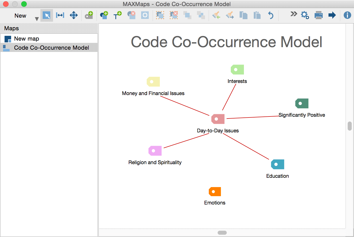 Code co-occurence Model