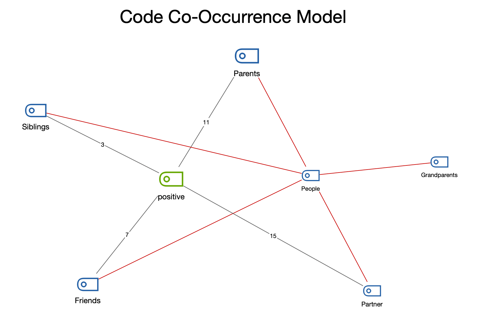 The Code Co-Occurrence Model
