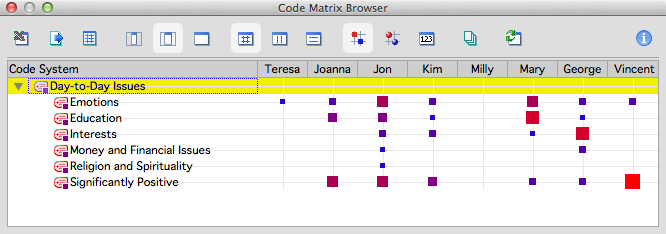 MAXQDA for Mac - The Code-Matrix-Browser