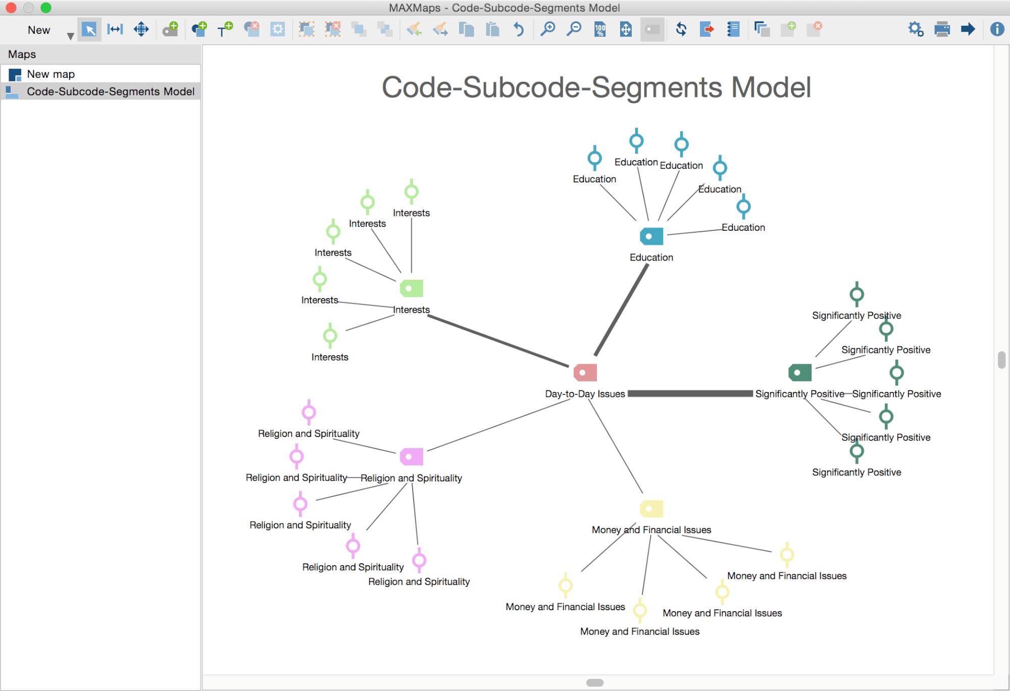 Code-subcodes-segments Model
