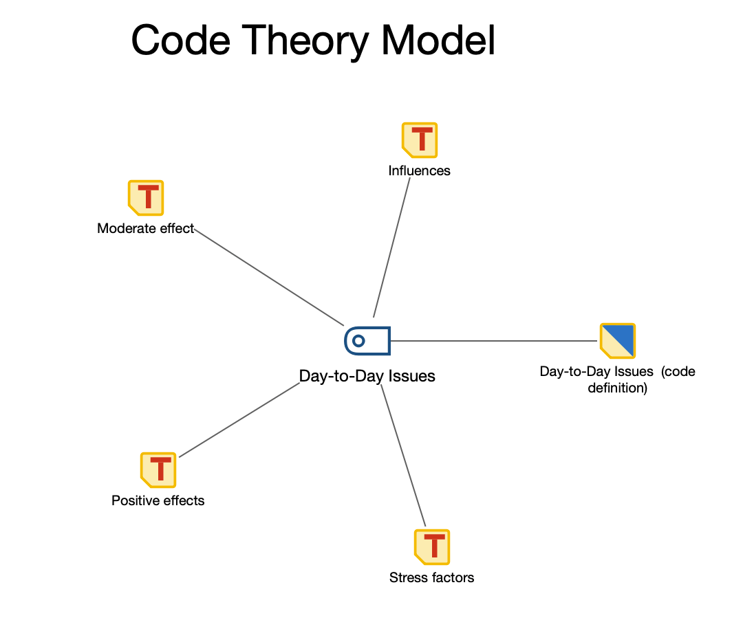 Code Theory Model without subcodes. Code memos and linked memos of subcodes will be displayed