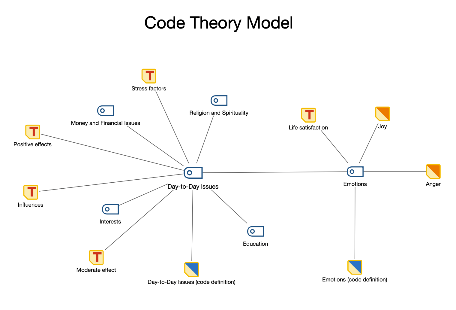 Code Theory Model with integration of subcodes on 1st level: subcodes are displayed in a circle around the code. Memos are displayed in an outer second circle. The code memos and linked memos are imported, too.